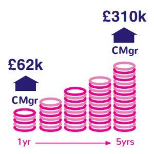 CMI Company Value